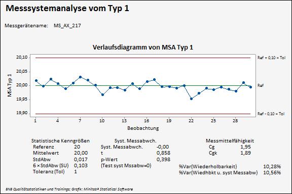 Messsystemanalyse Typ1