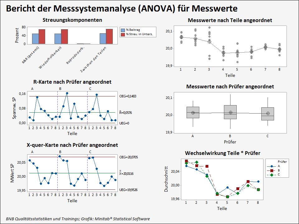 Messsystemanalyse Typ 2